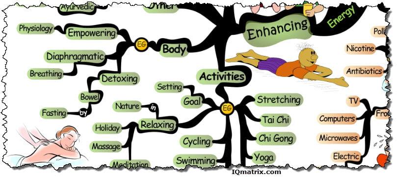 Energy Enhancing Activities