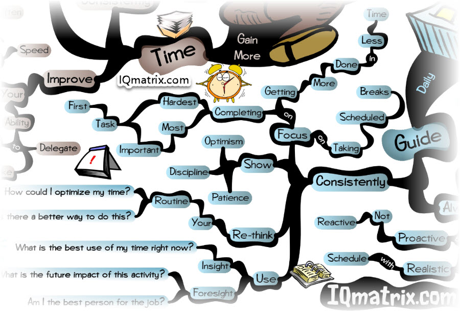 Guidelines for Managing Your Time