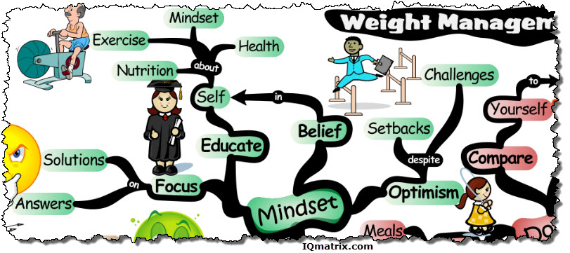 The Mindset for Losing Weight