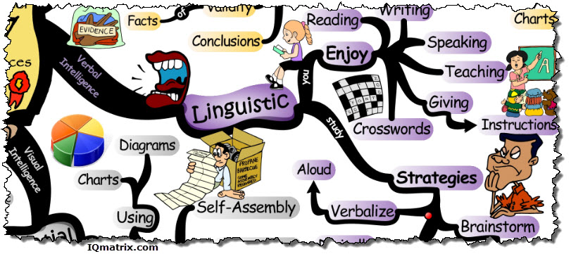 linguistic intelligence Linguistic intelligenceallows individuals to communicate and make sense of the world through language poets exemplify this intelligence in its mature form students who enjoy playing with rhymes, who pun.