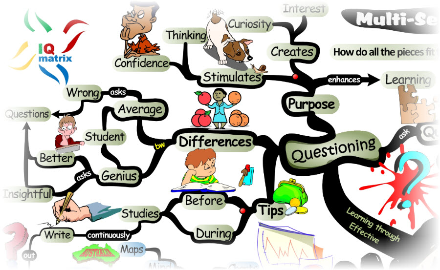 Questions for Accelerated Learning