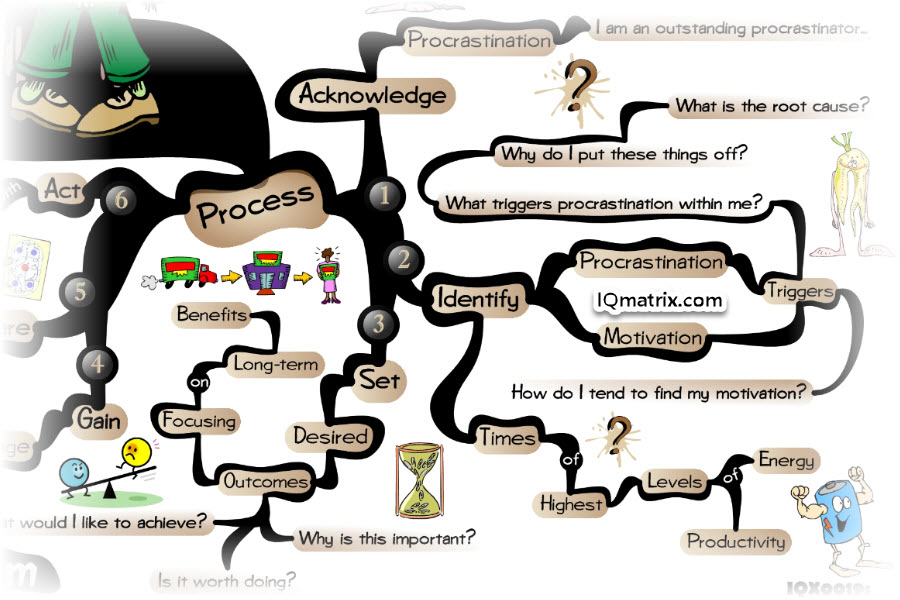 Process for Overcoming Procrastination
