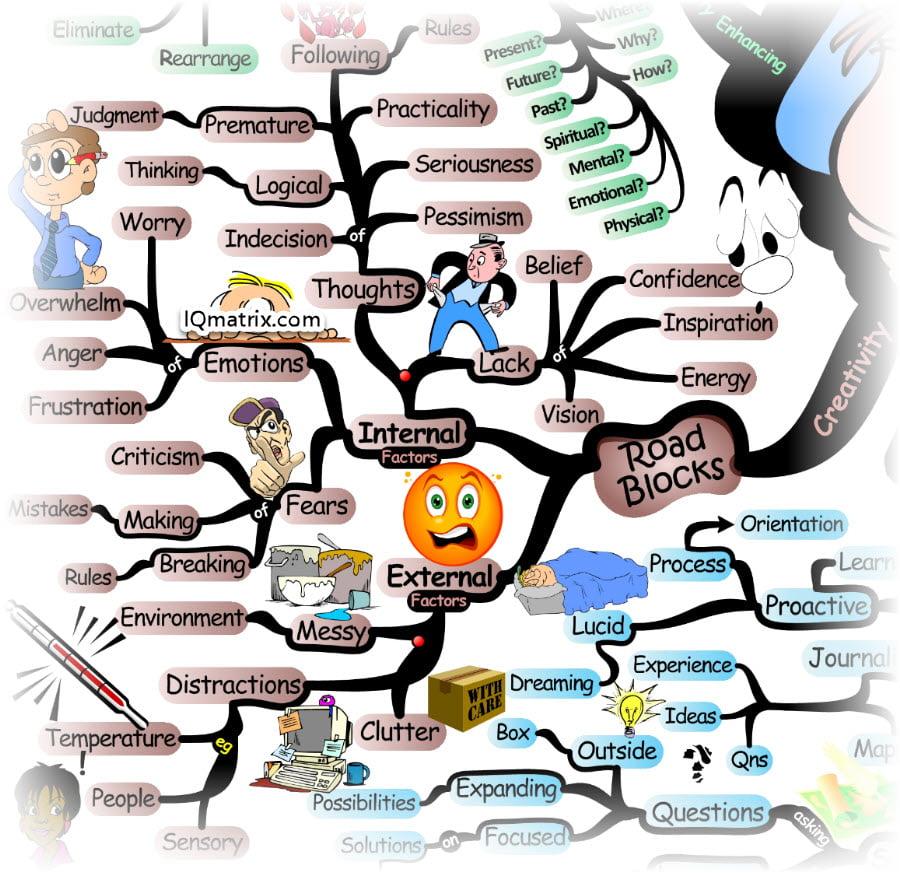 Roadblocks for Thinking Creatively