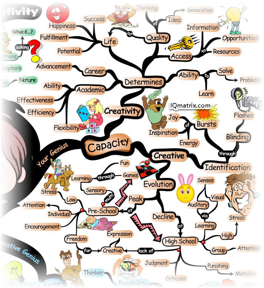 The Evolution of Creativity