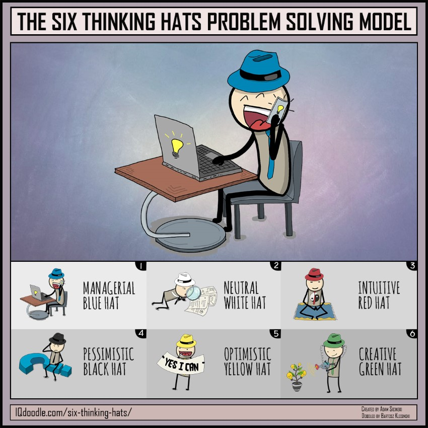 Six Thinking Hats Problem Solving Model