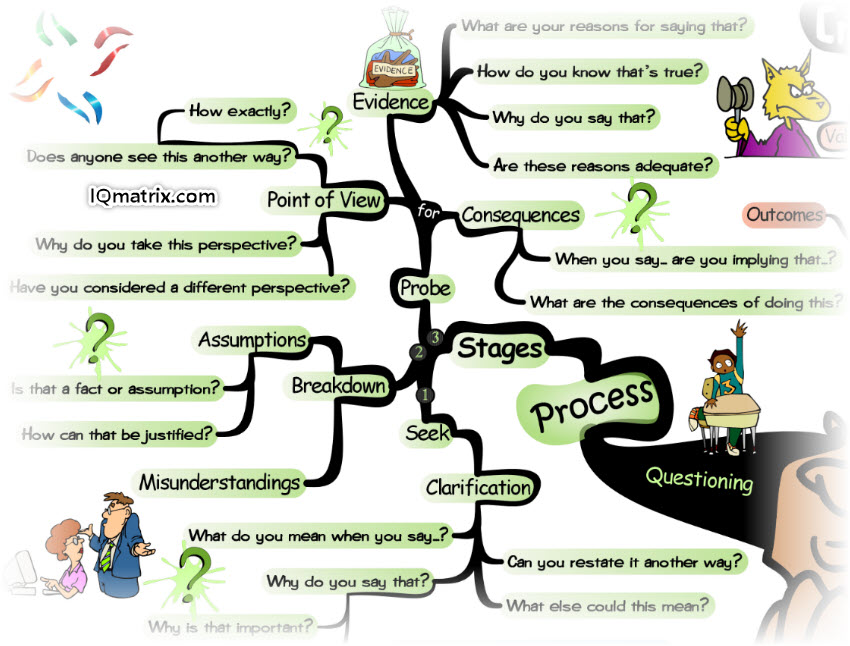 Questioning Process for Thinking Critically