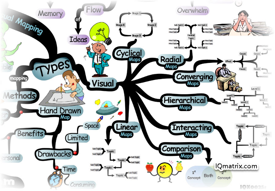 Types of Visual Mapping