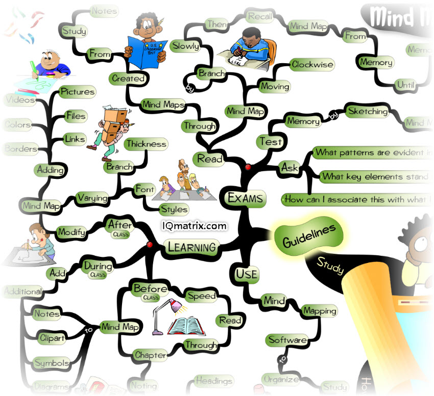 Using Mind Maps for Study and Exams