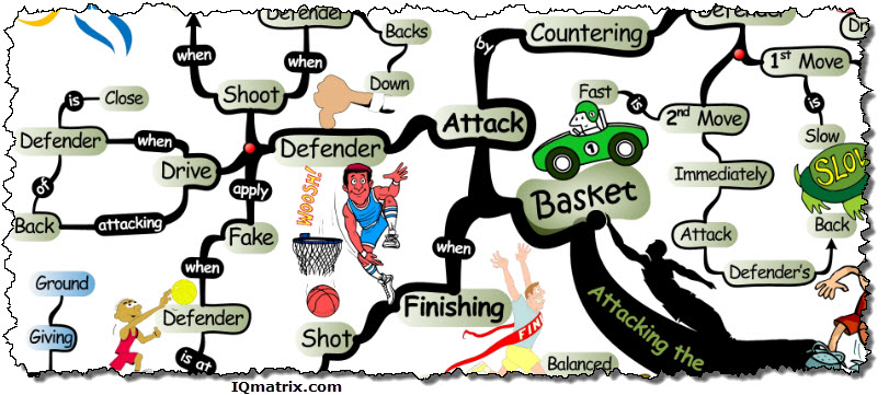 Attacking the Basket