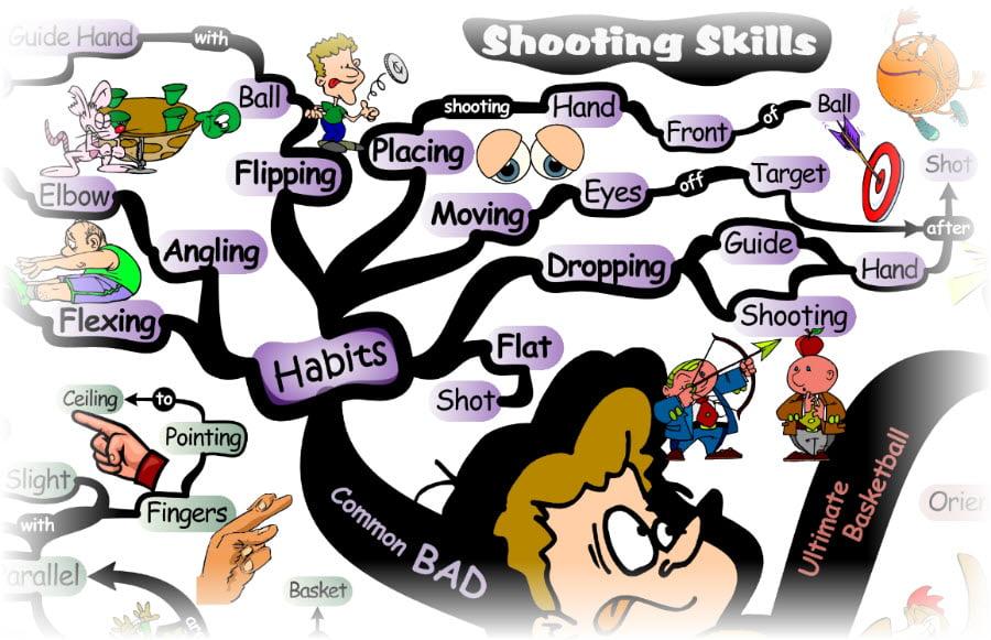 Bad Basketball Shooting Habits