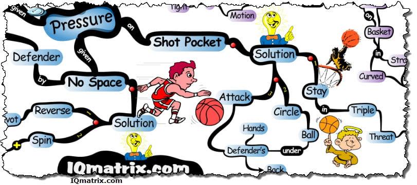 Beating Defensive Pressure in Basketball