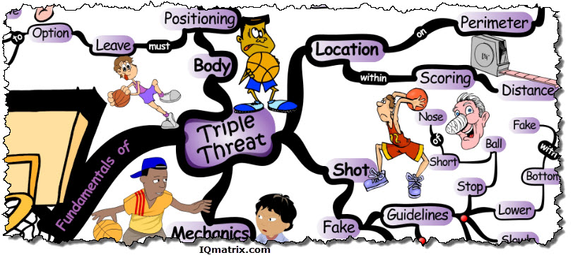 The Fundamentals of Triple Threat Position in Basketball