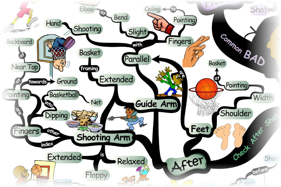 What to do After Shooting a Basketball
