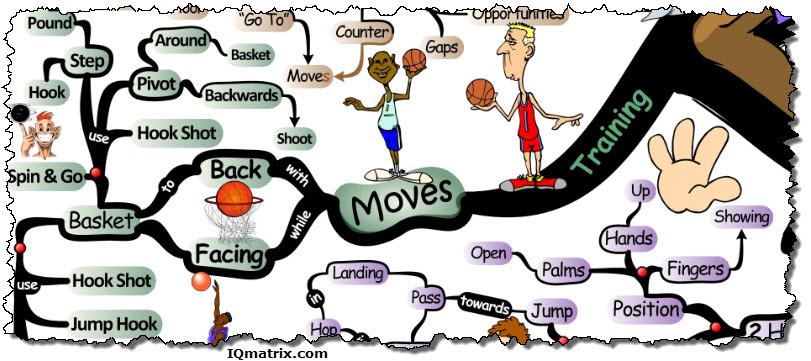 Training to Develop Basketball Post Game