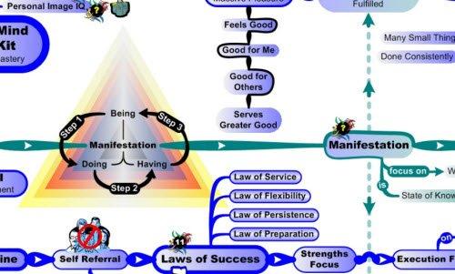 MasterMind Matrix Chart: Manifestation Triangle | Concept Map