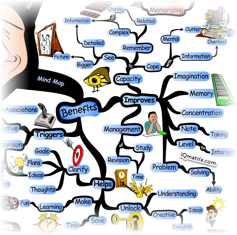 What are the Benefits of Mind Mapping