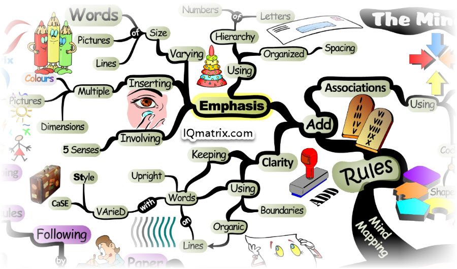 What are the Rules of Mind Mapping