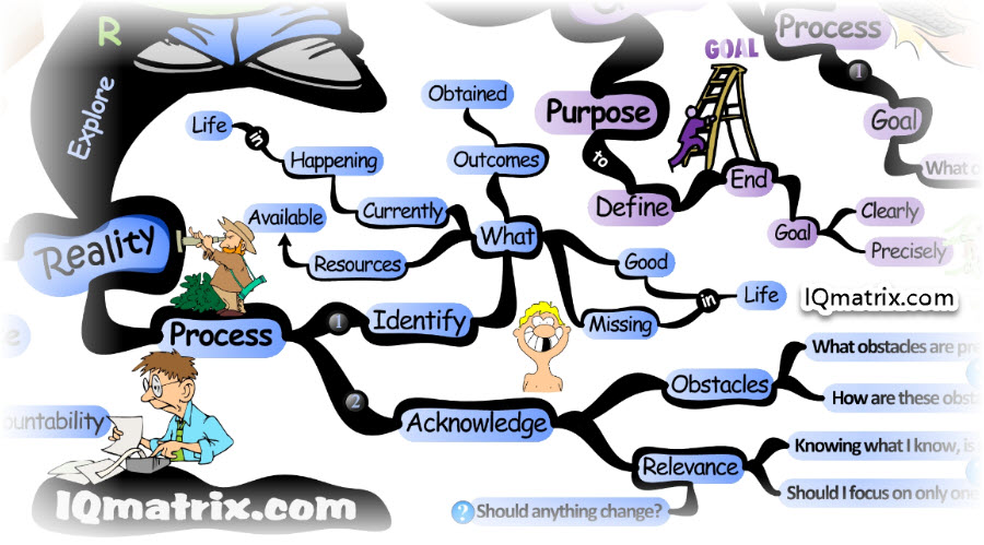 The Grow Model Explore Your Reality