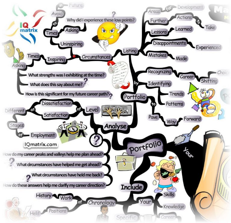 most desired future career path essay Career pathing is the process used by an employee to chart a course within an organization for his or her career path and career your career goals and desired.