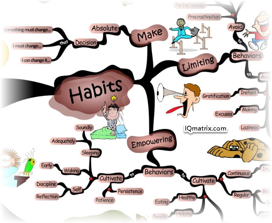 Developing Empowering Habits