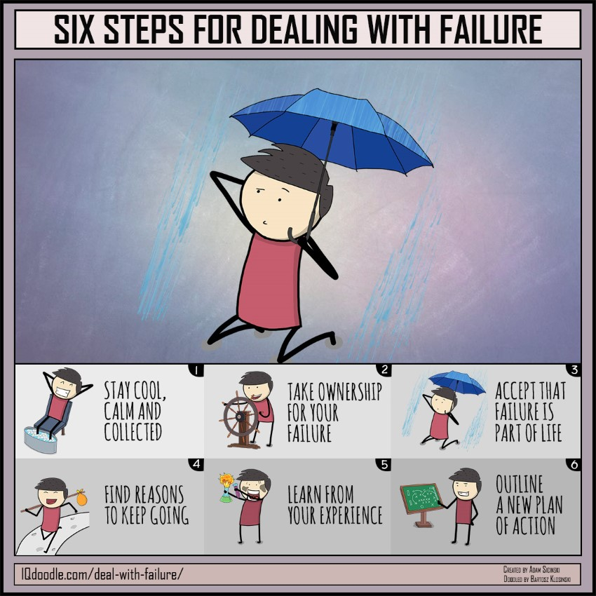Six Steps for Dealing with Failure