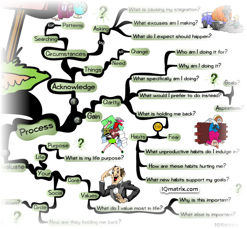 A Process for Getting Unstuck