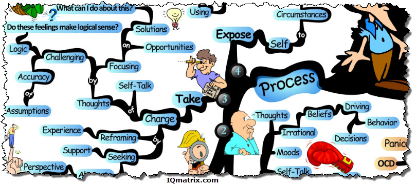 A Process for Overcoming Anxiety