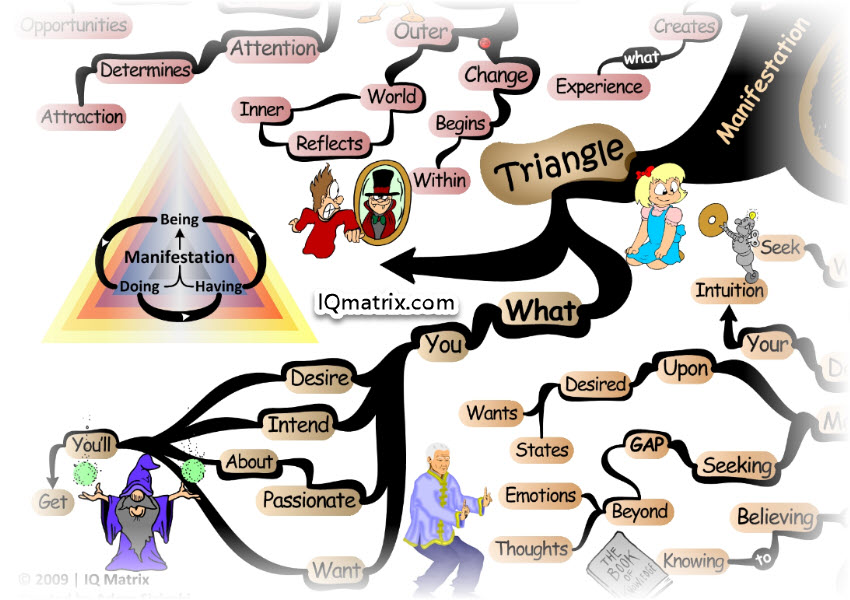 The Manifestation Triangle