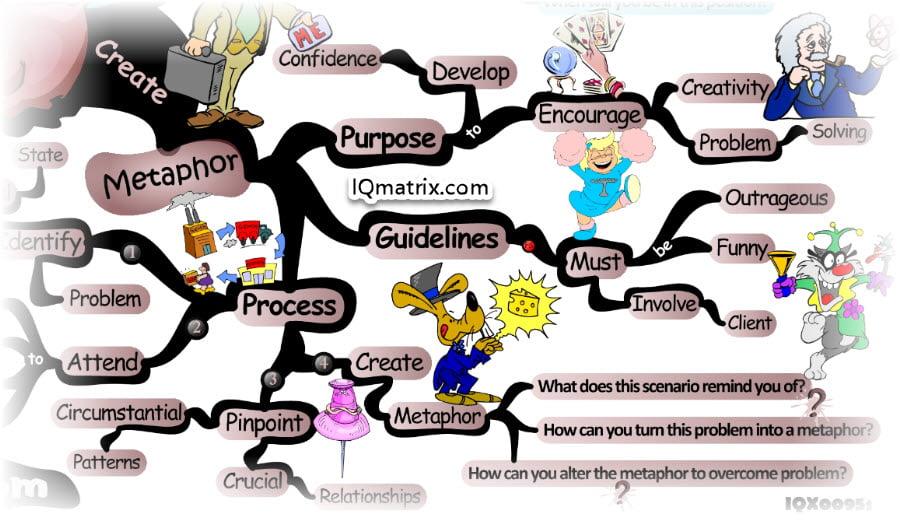 Creating Life Coaching Metaphor