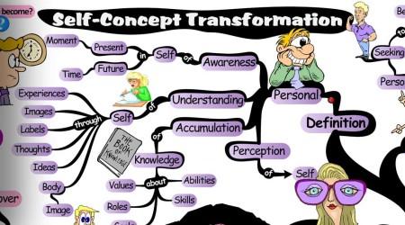 Self-Concept Transformation