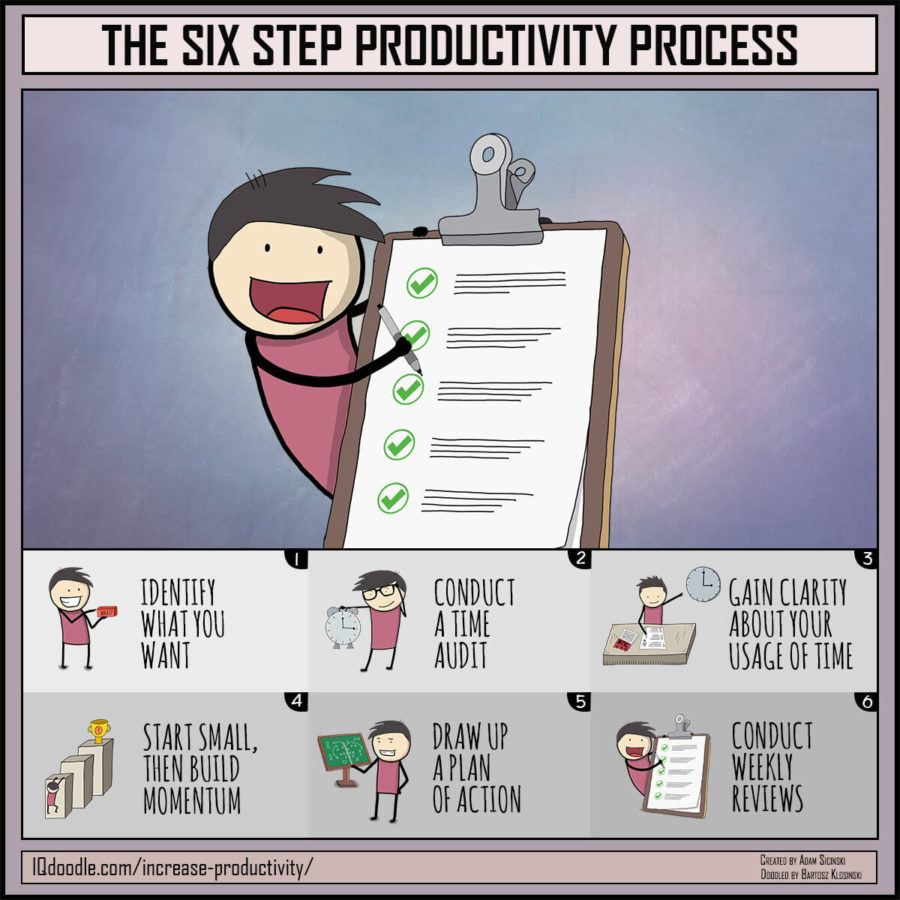 Six Step Productivity Process
