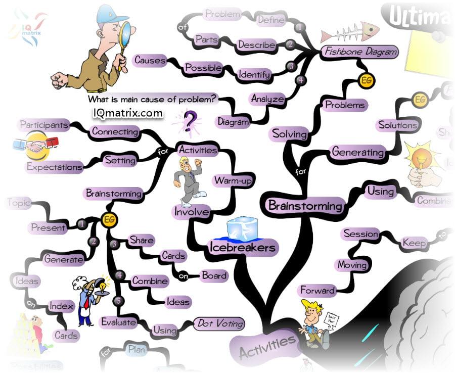 Activities for Brainstorming