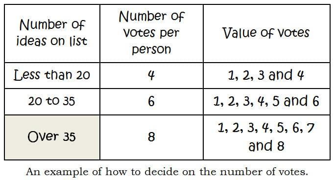 voting-ultimate-brainstorming