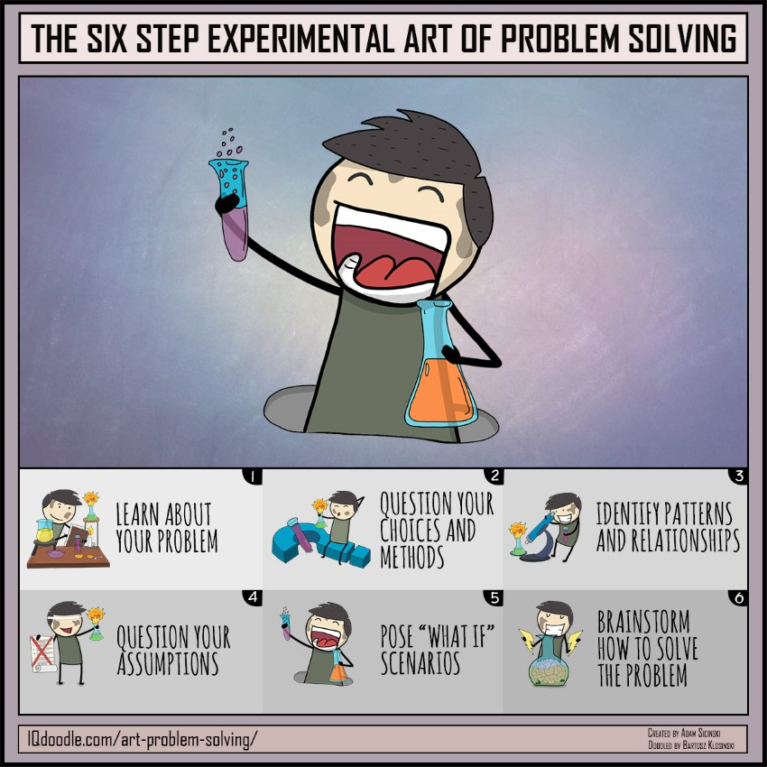 The Six Step Experimental Art of Problem Solving