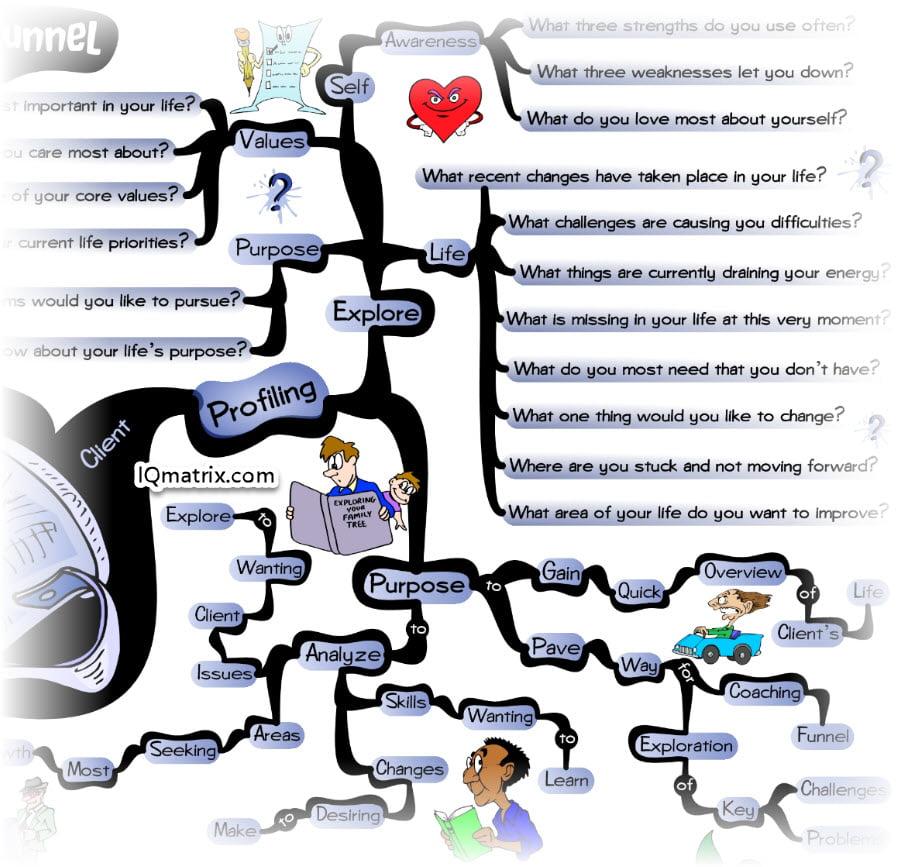 Life Coaching Client Profiling