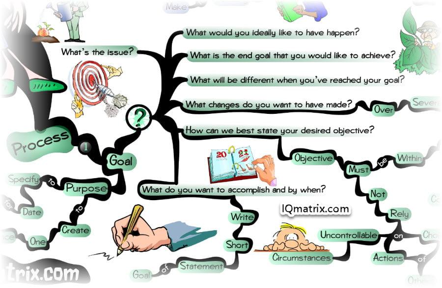 Life Coaching Funnel Process