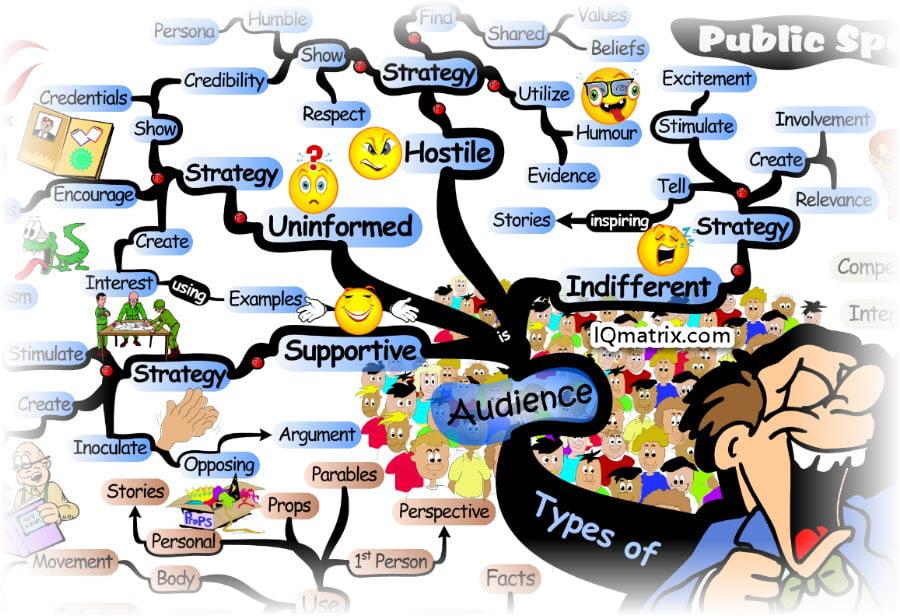 Public Speaking Audience Types