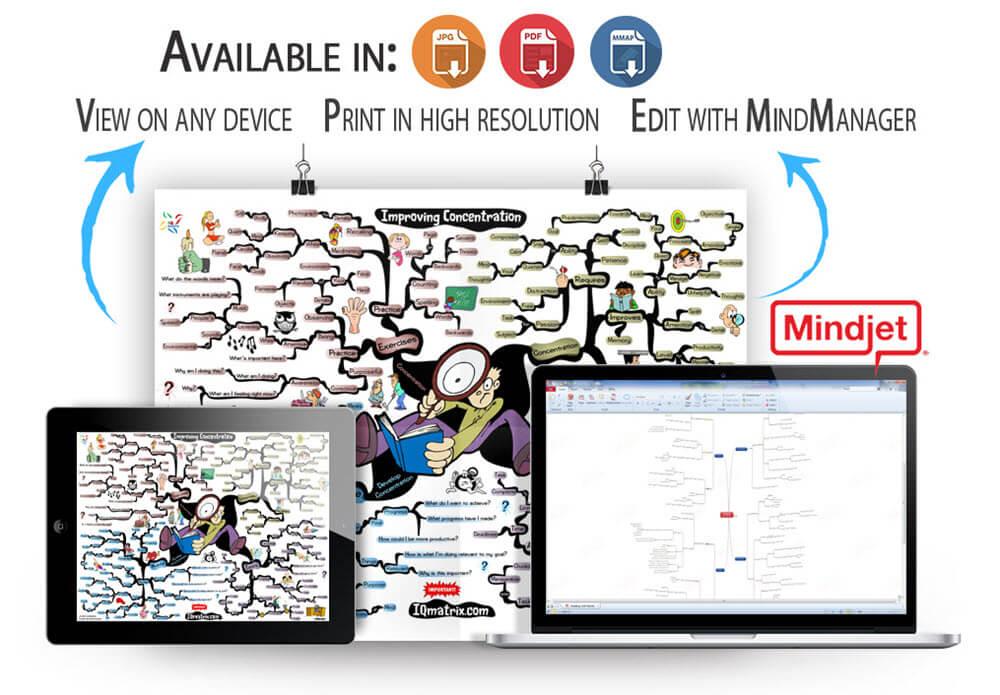 Improving Concentration mind map