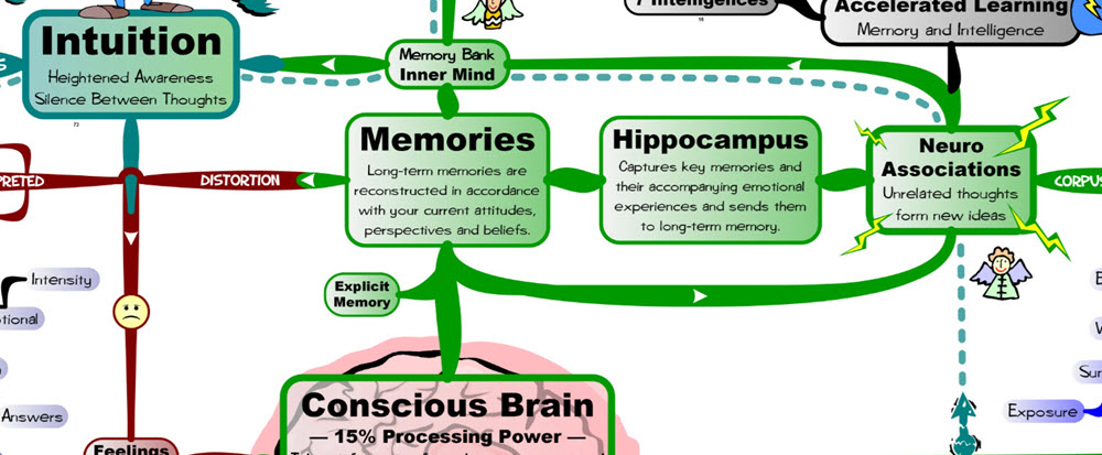 Memories and Hippocampus MasterMind Matrix.