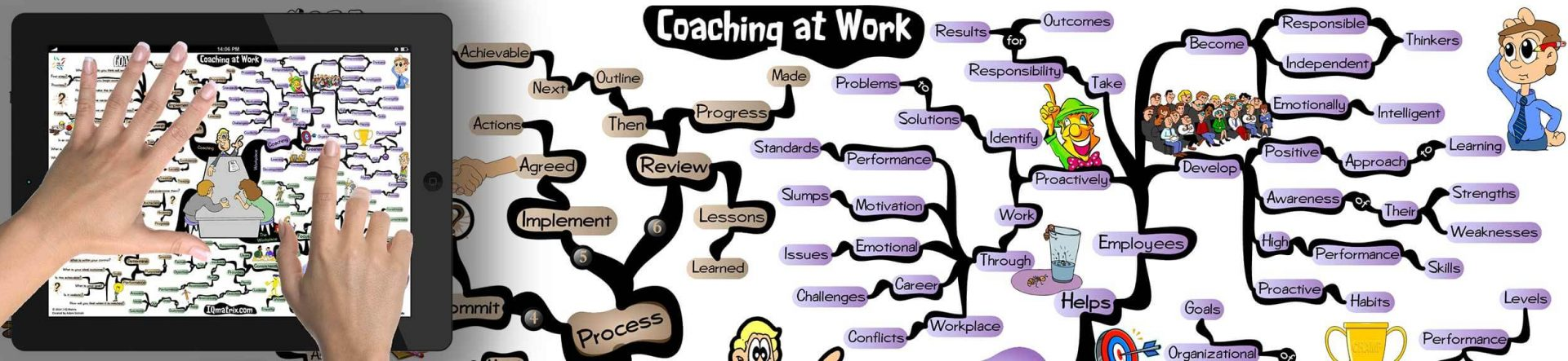 Workplace Coaching mind map
