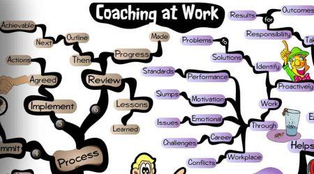Workplace Coaching mind map