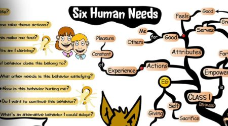 The Six Human Needs