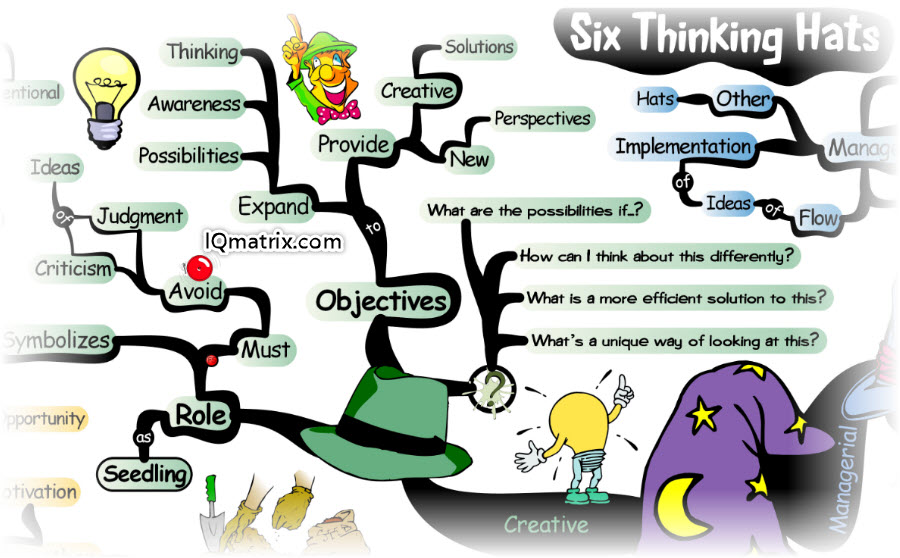 How to Solve Problems Using the Six Thinking Hats Method 0a70efab264b