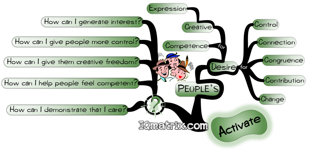 Influence People by Activating their Desires mind map