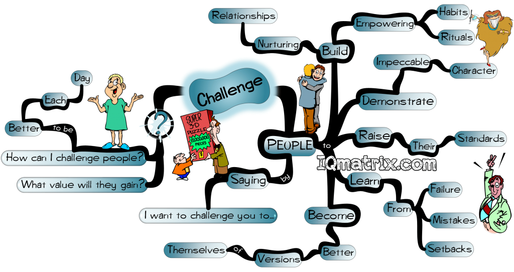 Influence People by Challenging them mind map