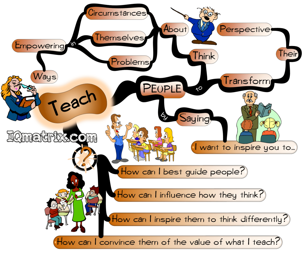 Influence People by Teaching Them mind map
